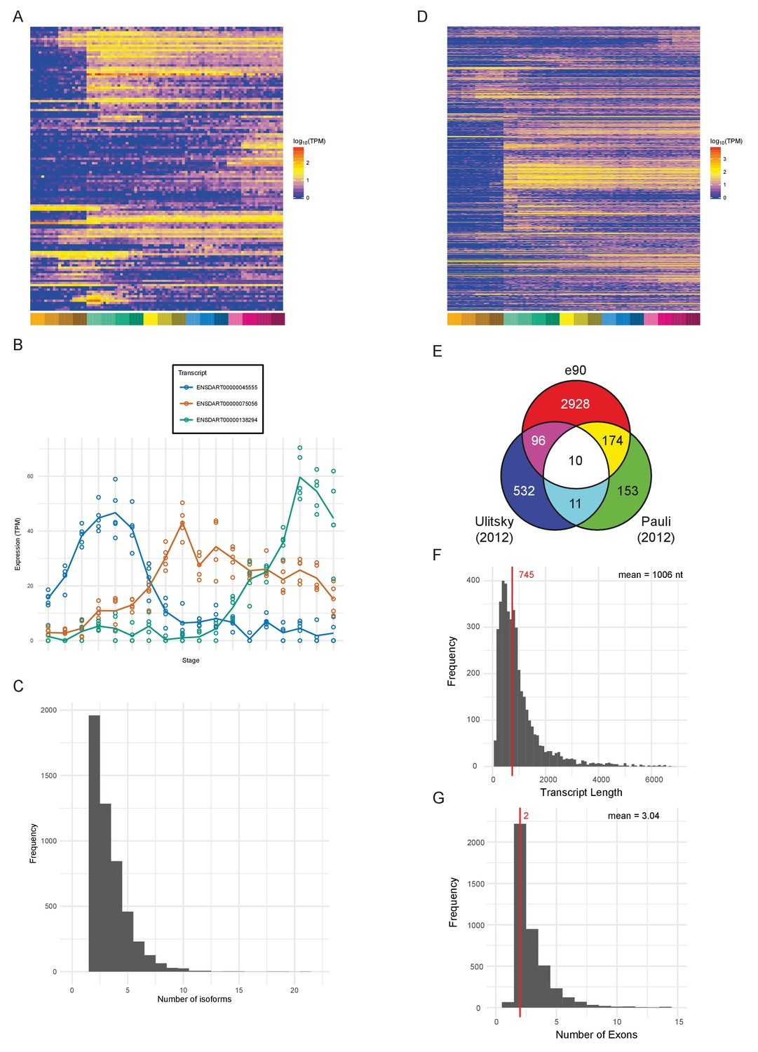 A High-Resolution Mrna Expression Time Course Of Embryonic tout Bo Programmes 2012