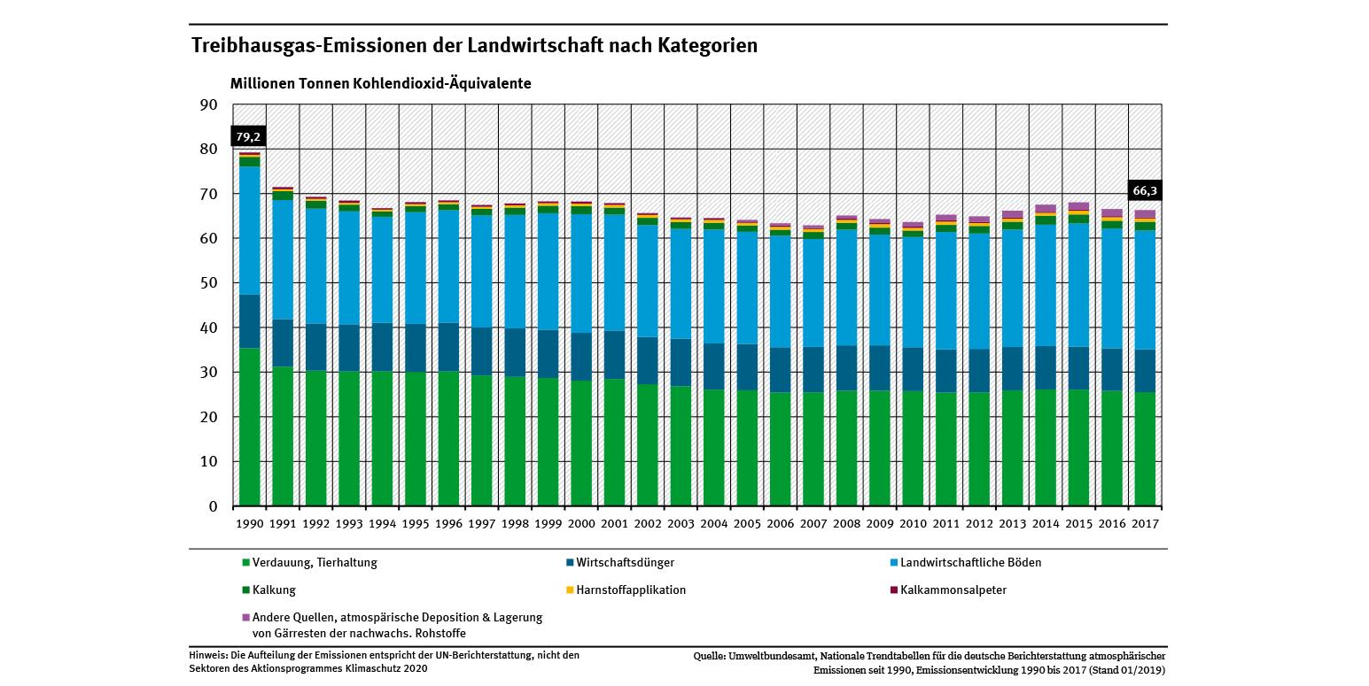 Beitrag Der Landwirtschaft Zu Den Treibhausgas-Emissionen dedans Bo Programmes 2012