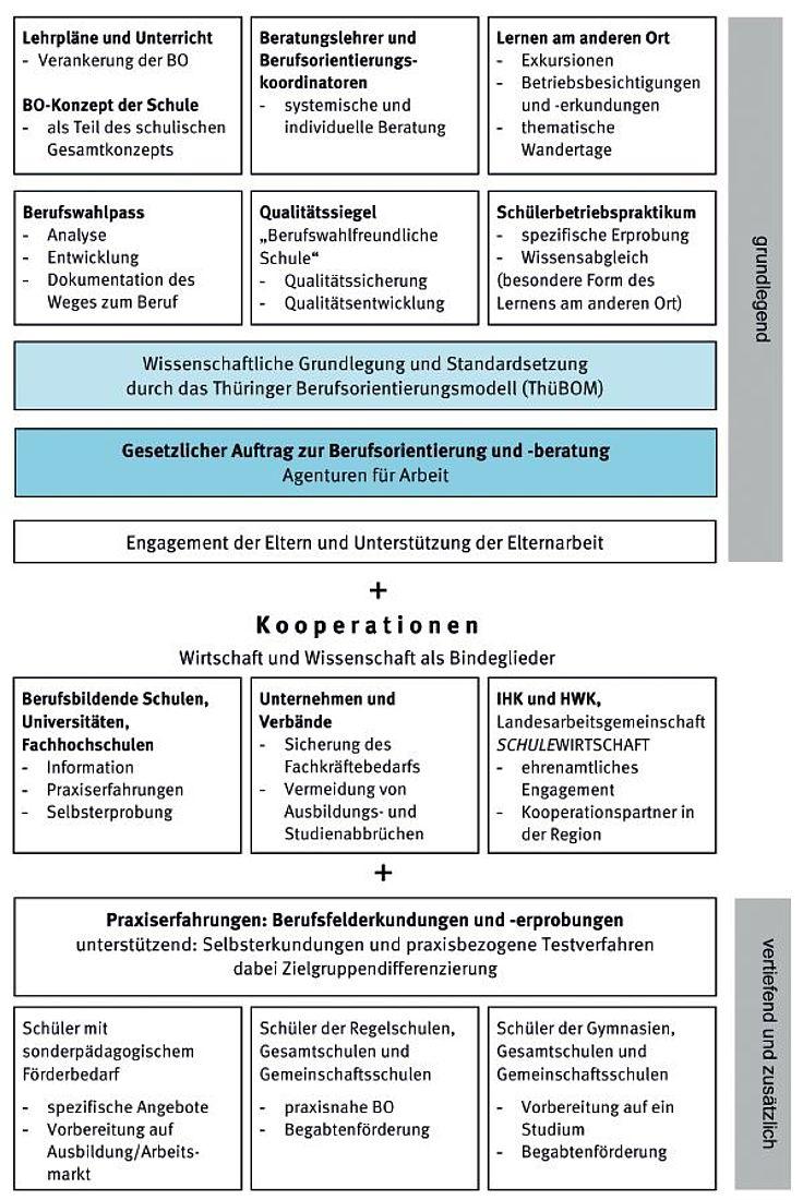 Berufliche Orientierung | Thüringer Ministerium Für Bildung concernant Bo Programmes 2012
