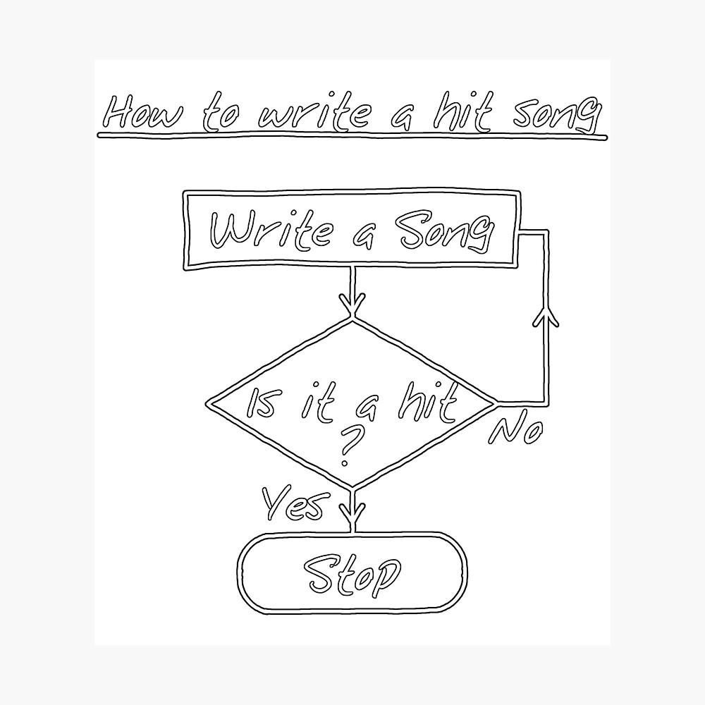 Carte De Vœux « Comment Écrire Une Chanson Frappée [Imprimer avec Chanson A Imprimer