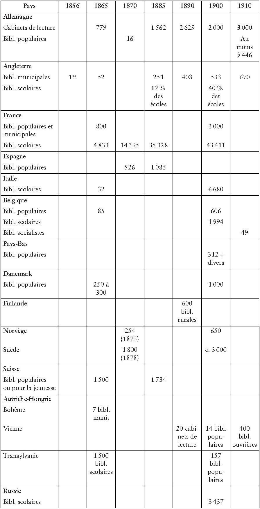 Chapitre 12. Persistance Et Transformations Des Cultures pour Chiffres Espagnol 1 À 1000