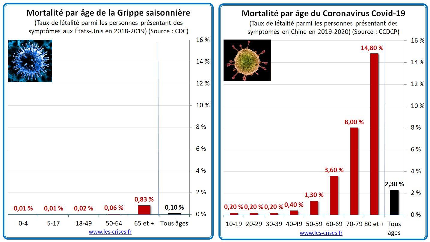 Comparaison De La Mortalité Par Âge De La Grippe Et Du dedans Nombre En Espagnol De 1 A 1000