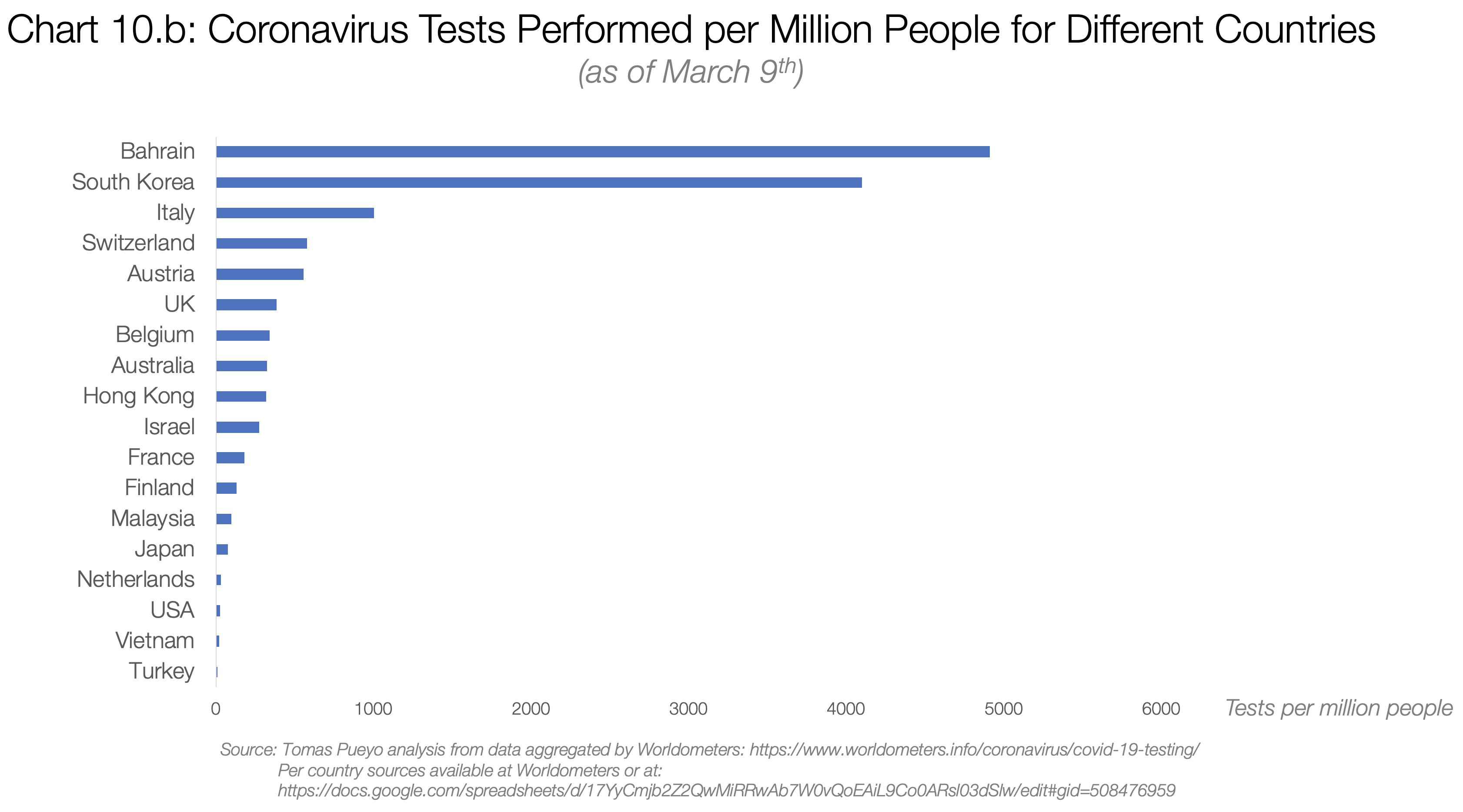 Coronavirus : Agissez Aujourd'hui - Tomas Pueyo - Medium encequiconcerne Chiffres Espagnol 1 À 1000