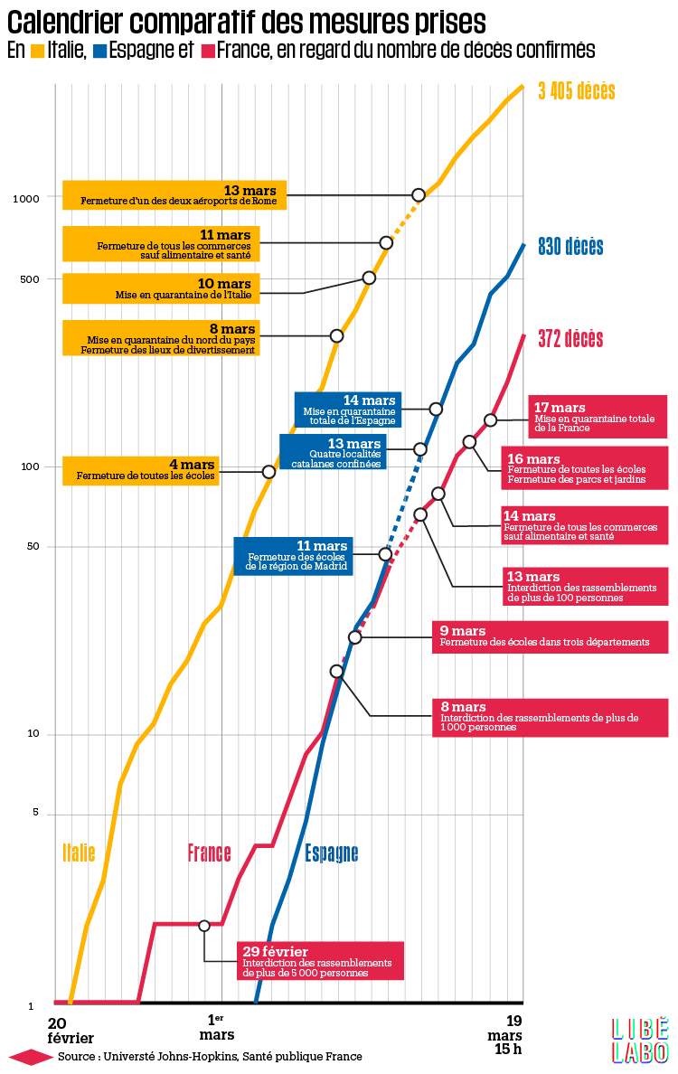 Coronavirus : Comment Comparer Les Chiffres De France, D pour Nombre En Espagnol De 1 A 1000