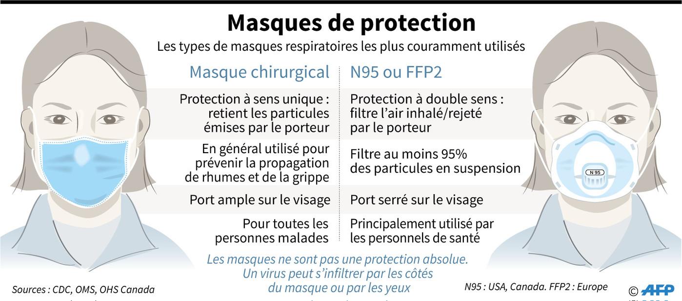 Coronavirus: Le Masque, Objet De Toutes Les Convoitises pour Masque Canard À Imprimer
