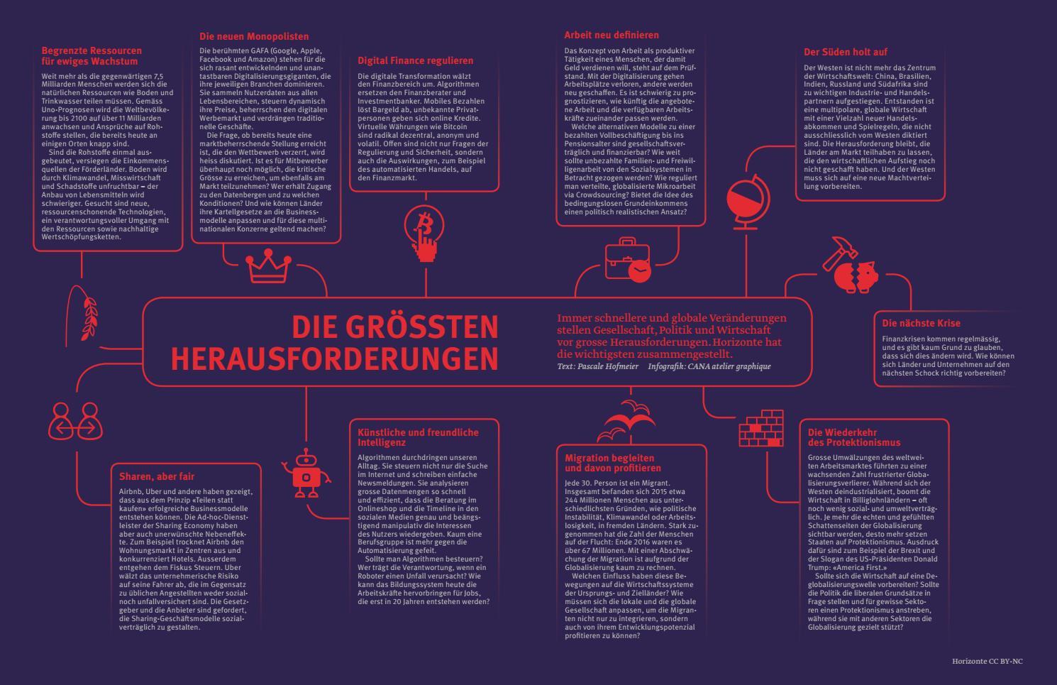 Die Grössten Herausforderungen - Horizonte 114 By Snsf - Issuu pour Ateliers Graphiques Ps