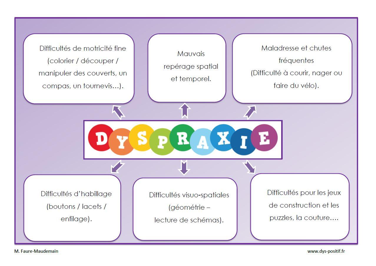 Dyspraxie - Dys-Positif tout Jeux De Concentration À Imprimer
