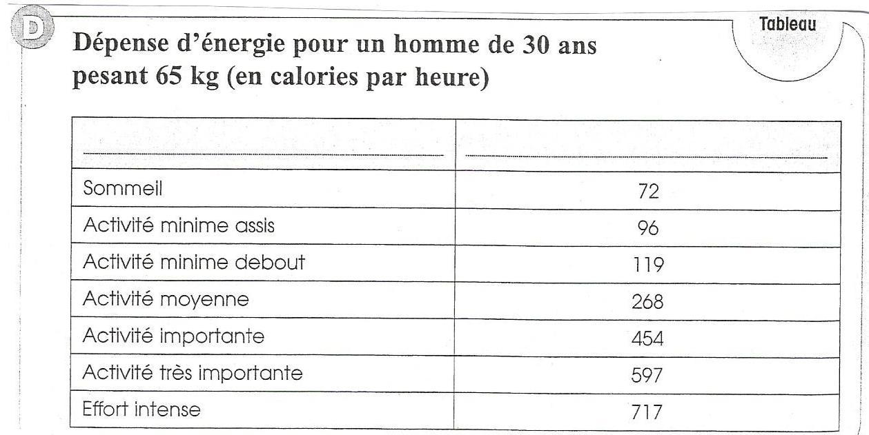 Ecole Élémre De Marnaz - Sciences Cm2 / L'alimentation serapportantà Leçon Respiration Cm1