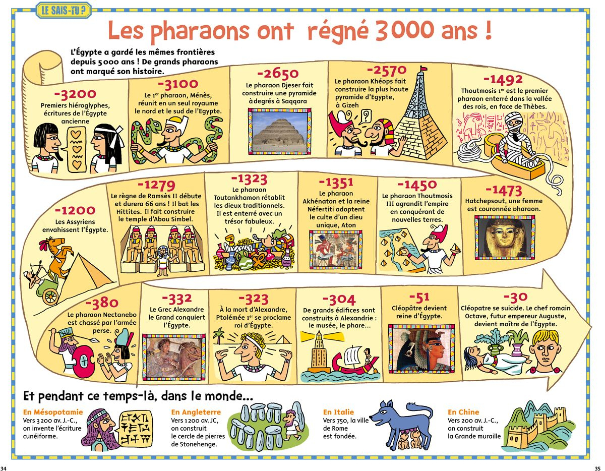 Egypte | Frise Chronologique Histoire, Histoire Ce2 avec Frise Chronologique Vierge Ce1