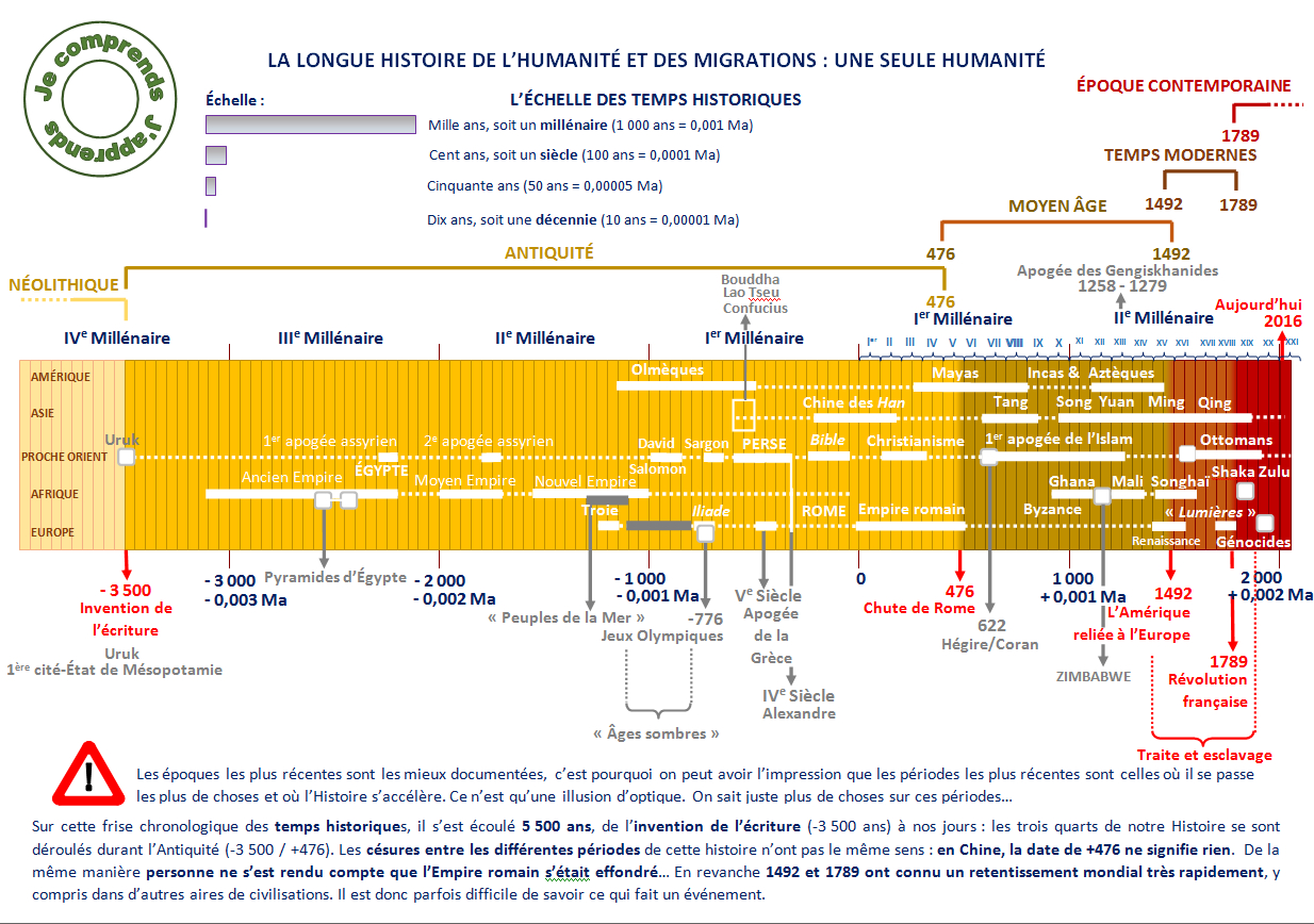 Épinglé Par Cyril Sur Frises Historiques | Chronologie serapportantà Frise Chronologique Vierge Ce1