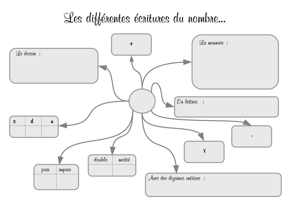 Exercices Compléments À 100 Ce2 - Recherche Google | Ce2 encequiconcerne Nombres Pairs Et Impairs Ce2