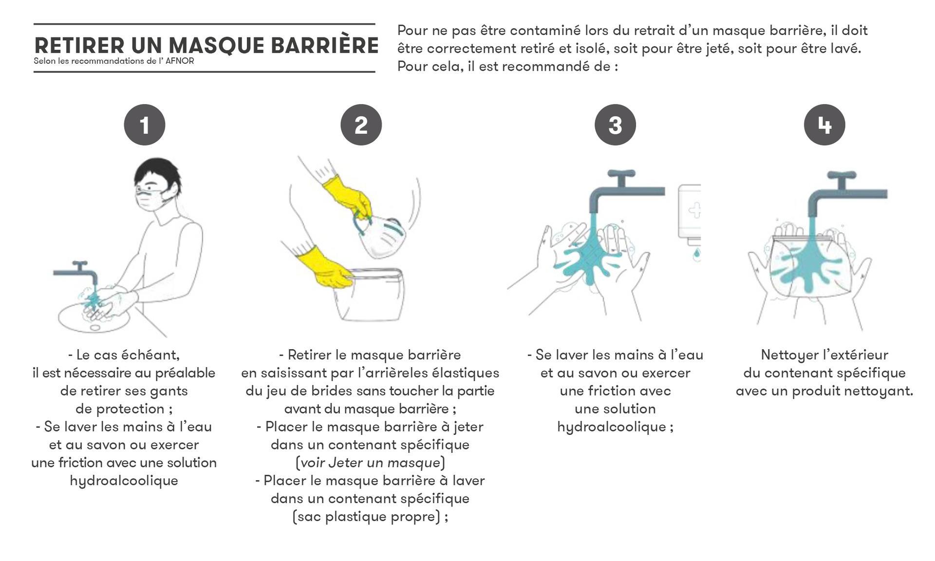 Faq : Comment Fabriquer Et Utiliser Un Masque Barrière - La pour Masque Canard À Imprimer