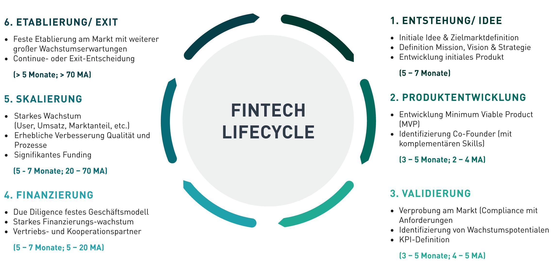 Fintechs Im Spannungsfeld Der Regulatorik | Bankingclub concernant Musique Cycle 2