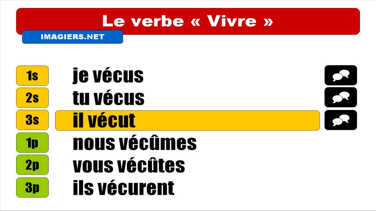 Français Langue Étrangère = Conjugaison = Vivre = Indicatif Passé Simple tout Verbe Moudre À L Imparfait