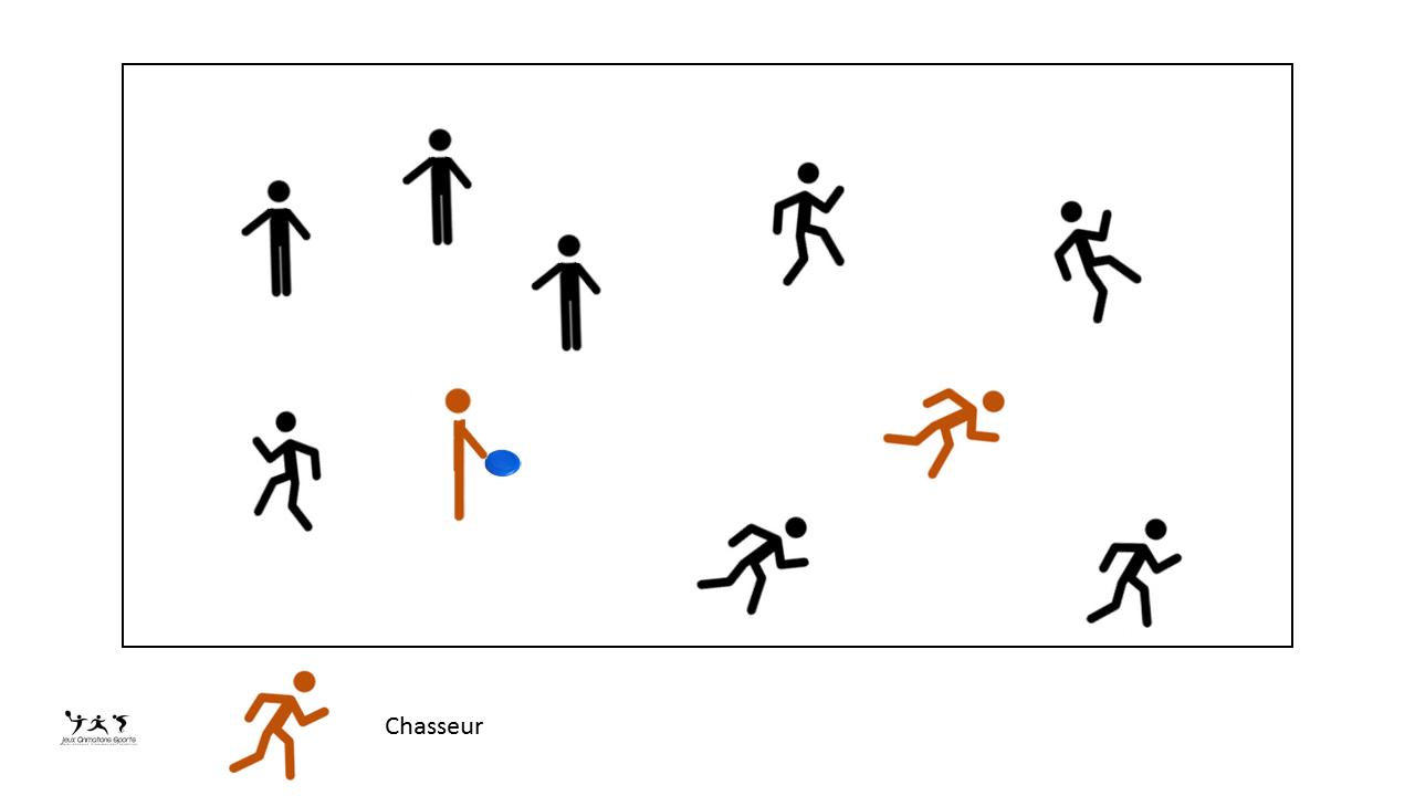 Frisbee Chasseur: Variante Ballon Chasseur Avec Frisbee En à Jeux Collectifs Cycle 3 Sans Ballon