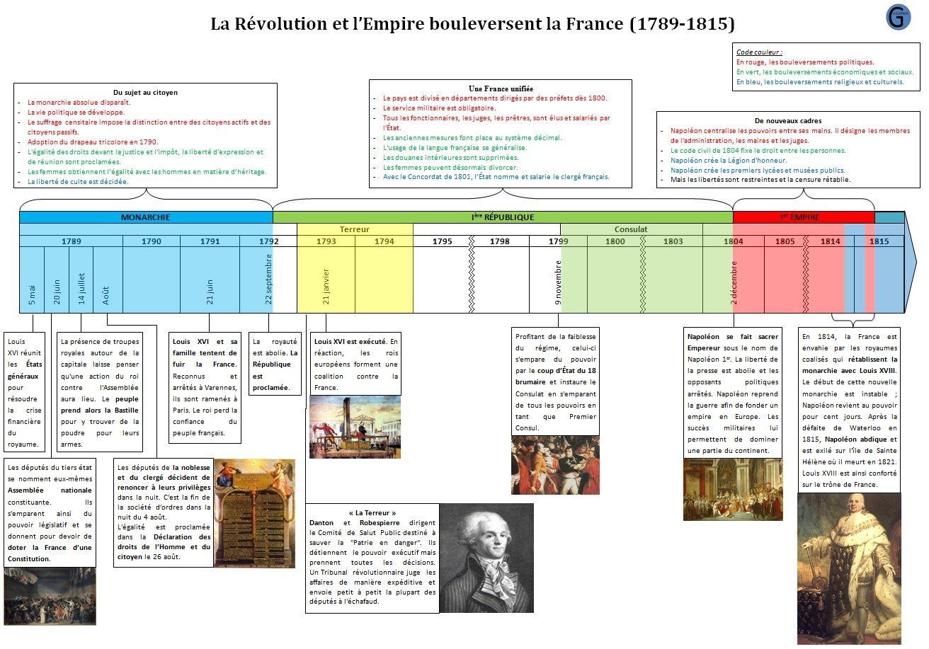 Frise_Chronologique_Revolution_Empire_Bouleversent_La_France concernant Frise Chronologique Vierge Ce1