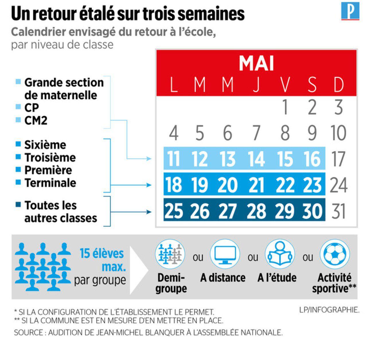Grande Section, Cp Et Cm2 Le 11 Mai, Les Autres Classes pour Rentrée En Grande Section