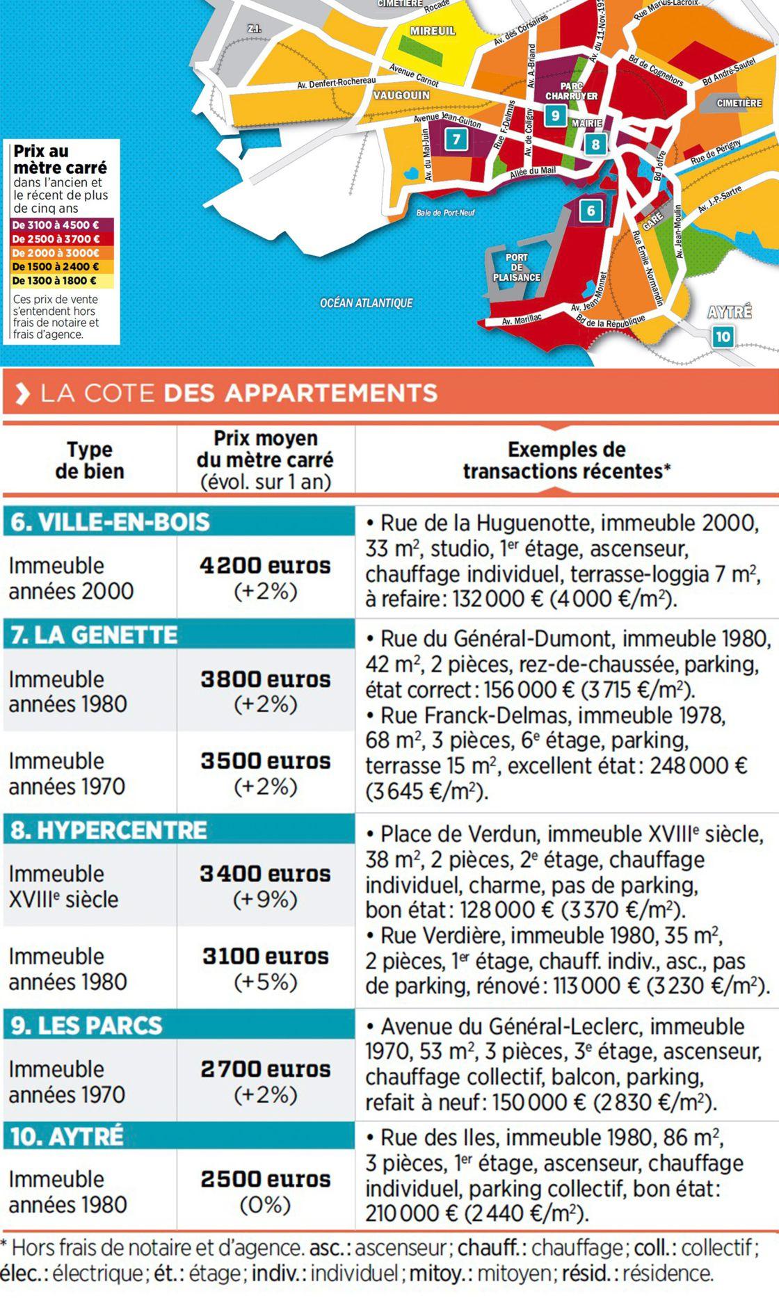 Immobilier À La Rochelle : La Carte Des Prix 2018 - Capital.fr à On Va Sortir La Rochelle