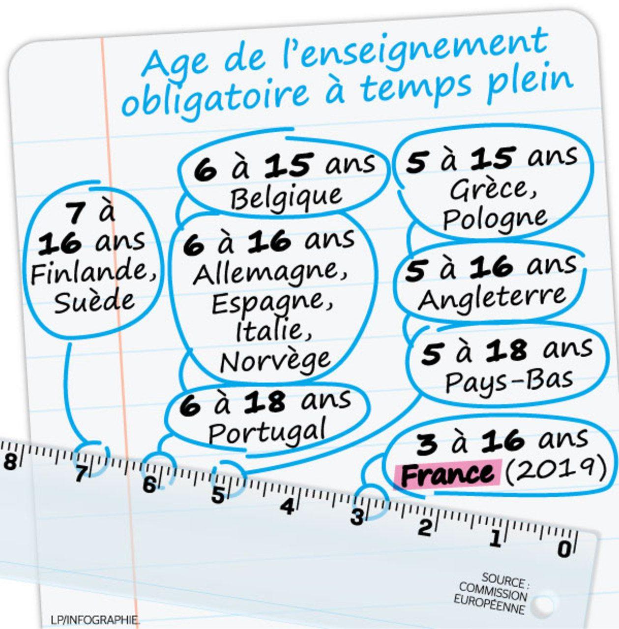 Instruction Obligatoire Dès 3 Ans : Qu'est-Ce Que Cela Va destiné Grande Section Maternelle Age