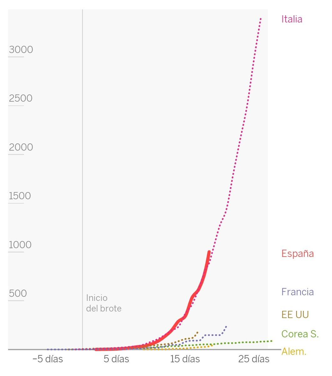 "Jean-Jacques Fraslin - No #fakemed On Twitter: ""#coronavirus destiné Chiffres Espagnol 1 À 1000"