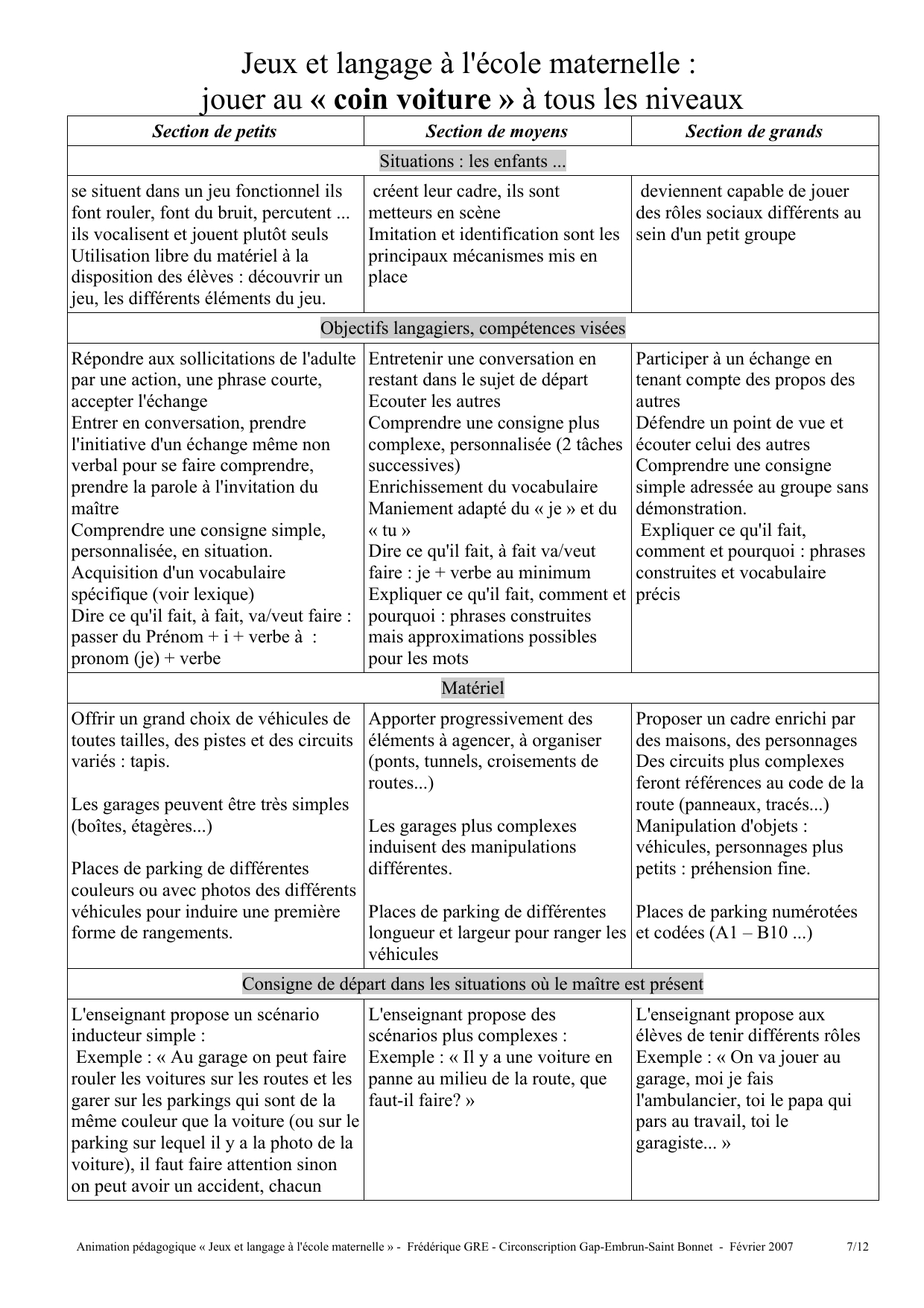 Jeux Et Langage À L`école Maternelle : Jouer Au « Coin encequiconcerne Jeux Enfant Maternelle