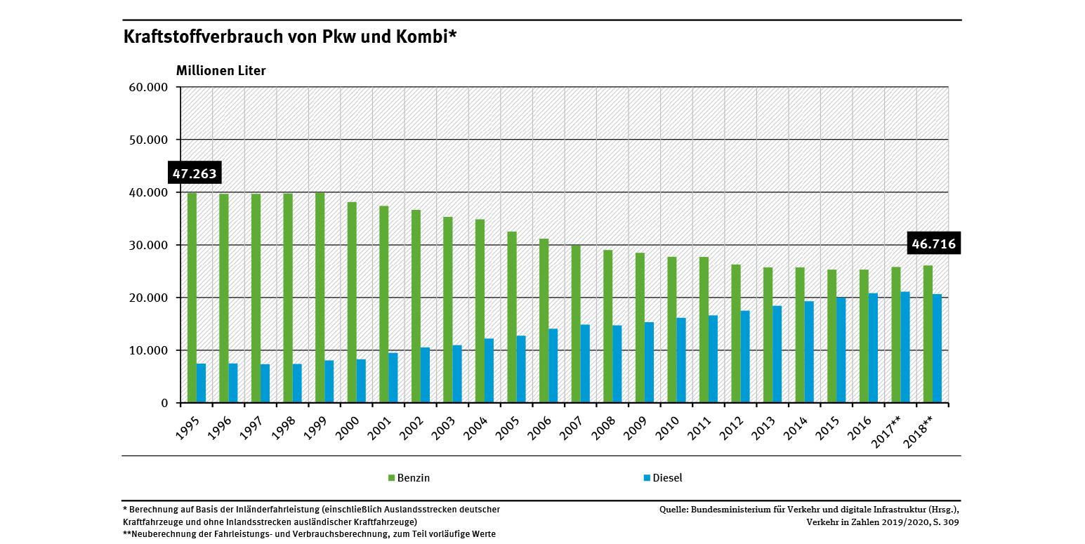 Kraftstoffe | Umweltbundesamt destiné Bo Programmes 2012