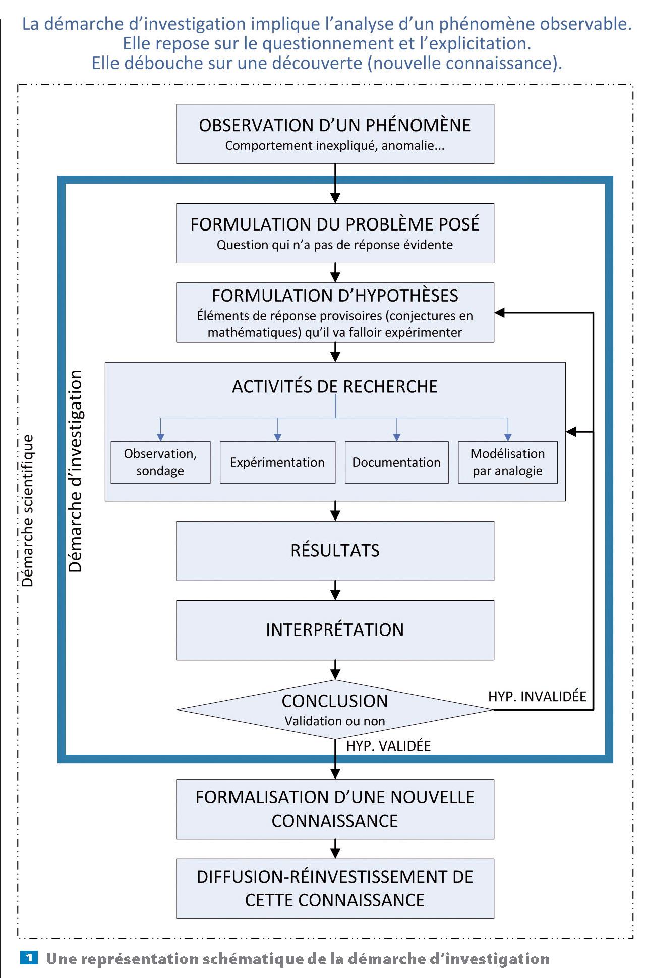 La Démarche D'investigation Au Cycle 3 - Centre avec Leçon Respiration Cm1