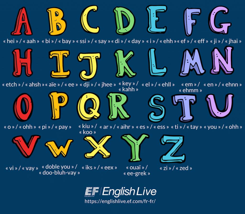 L'alphabet En Anglais : Lettres, Prononciation Et Astuces serapportantà Chanson Des Chiffres En Français