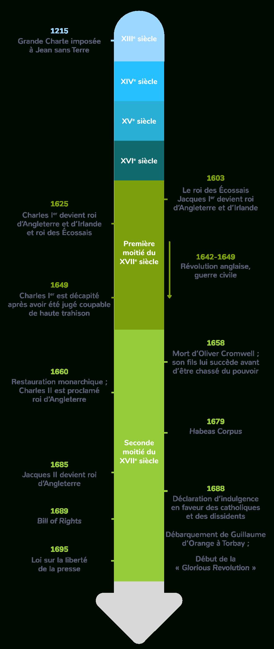 Le Modèle Britannique Et Son Influence - 2Nde - Cours serapportantà Frere Jacques Anglais