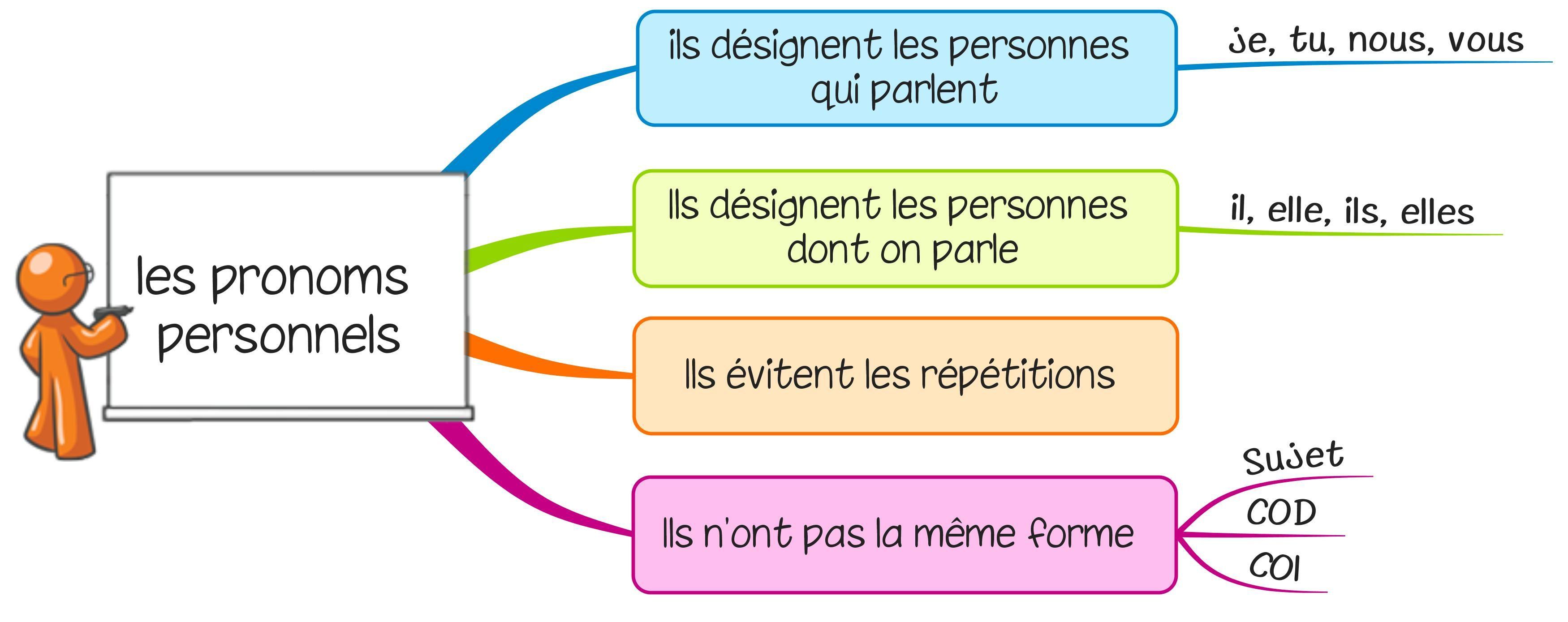 Leçon G9 Les Pronoms Personnels | Pronom Personnel dedans Leçon Respiration Cm1