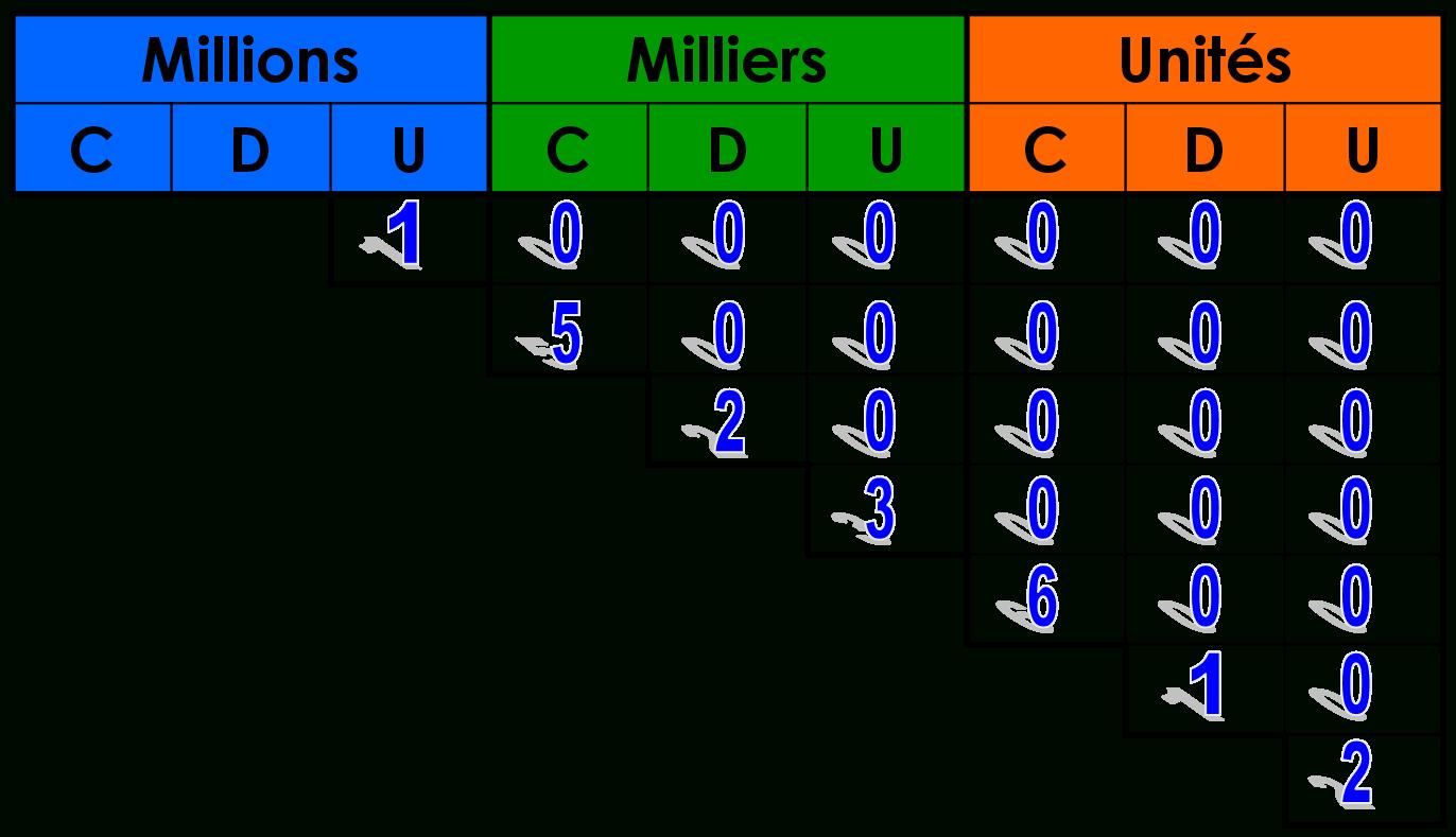 Leçon La Décomposition Des Nombres - Cours Maths Cm1 tout Les Nombres De 0 À 20