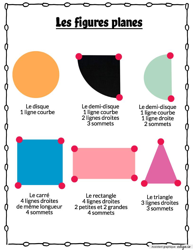 Leçon Les Figures Planes, Posters, Geometry, 2Nd Grade - Edigo encequiconcerne Figures Géométriques Ce1