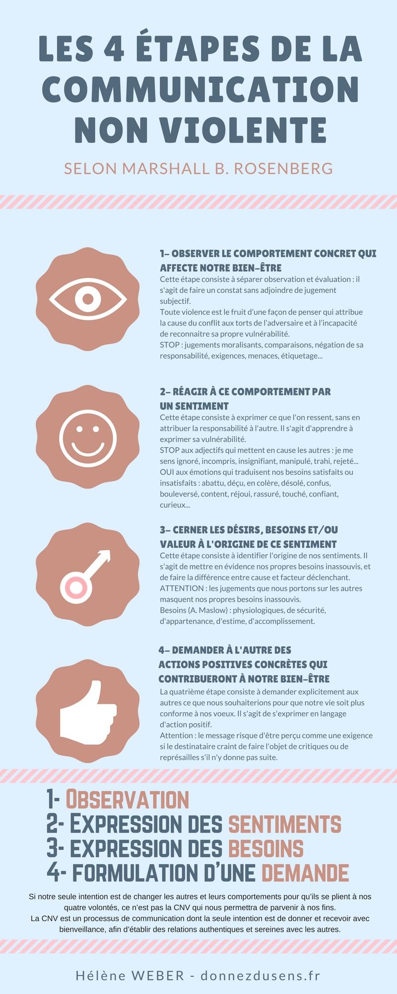 Les 4 Étapes De La Communication Non Violente (Fiche Méthode dedans Fiche Pédagogique Les 5 Sens
