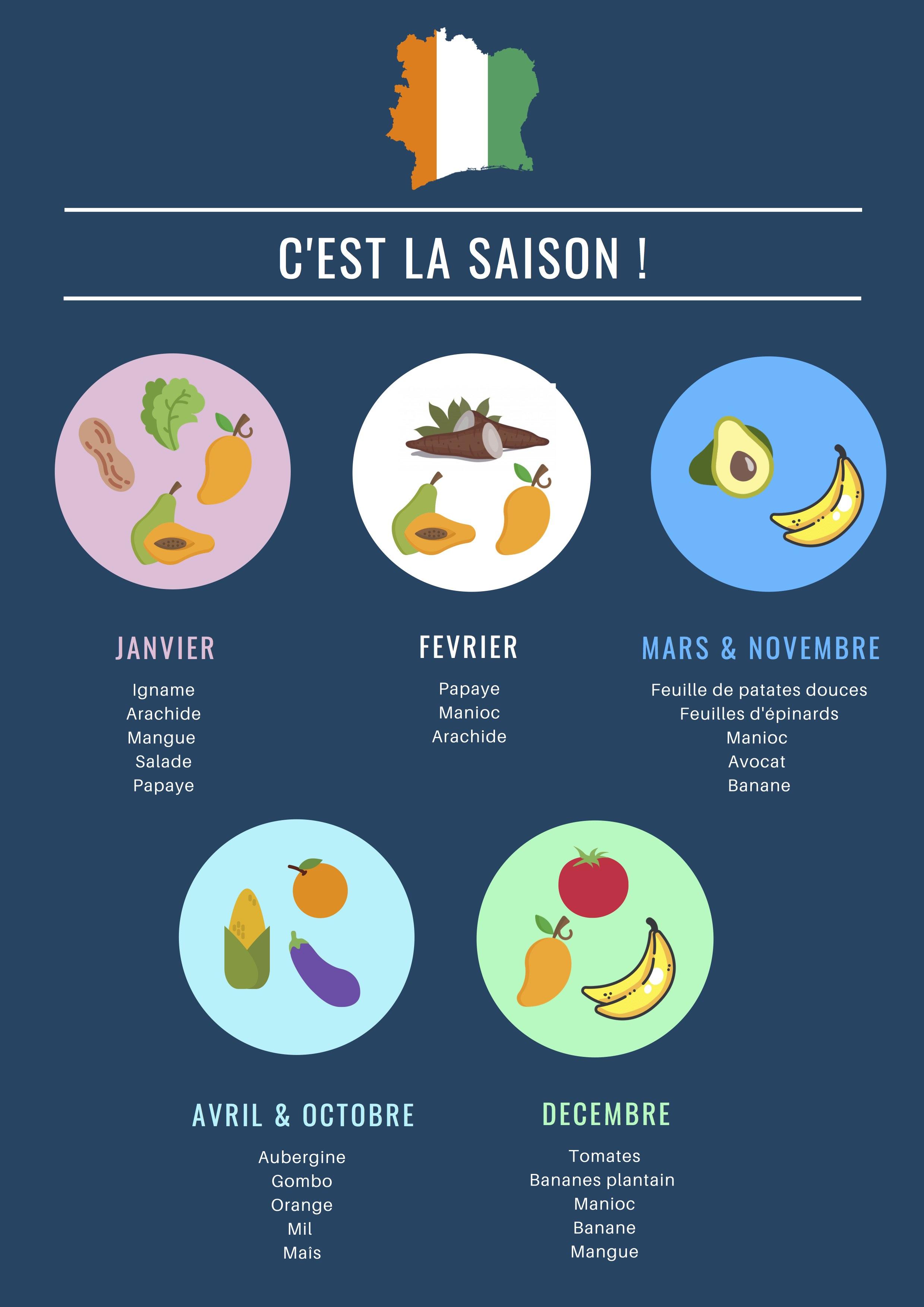 Les Fruits Et Légumes De Saison En Côte D'ivoire serapportantà Chanson Sur Les Fruits Et Légumes