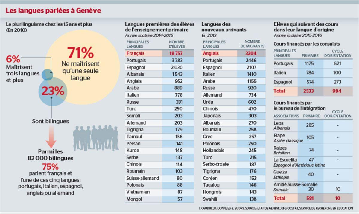 Les Langues Étrangères, Ce Trésor Cantonal Méconnu | Tribune destiné Nombre En Espagnol De 1 A 1000