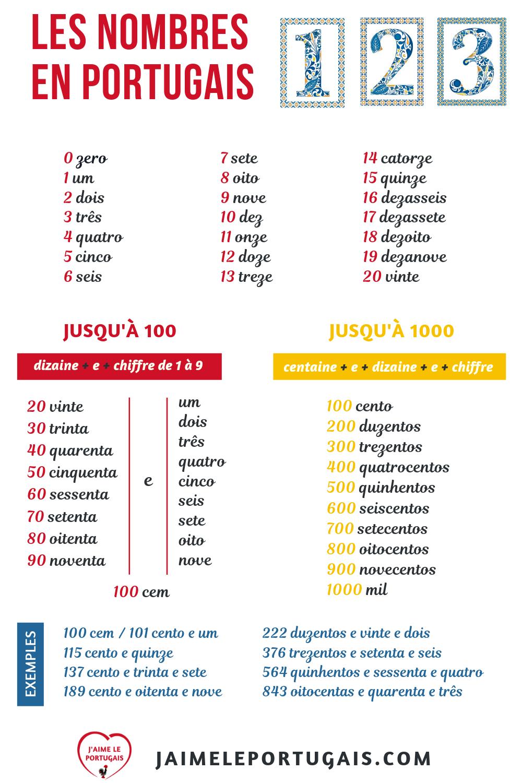 Les Nombres En Portugais | Apprendre Le Portugais, Portugais intérieur Chiffres Espagnol 1 À 1000