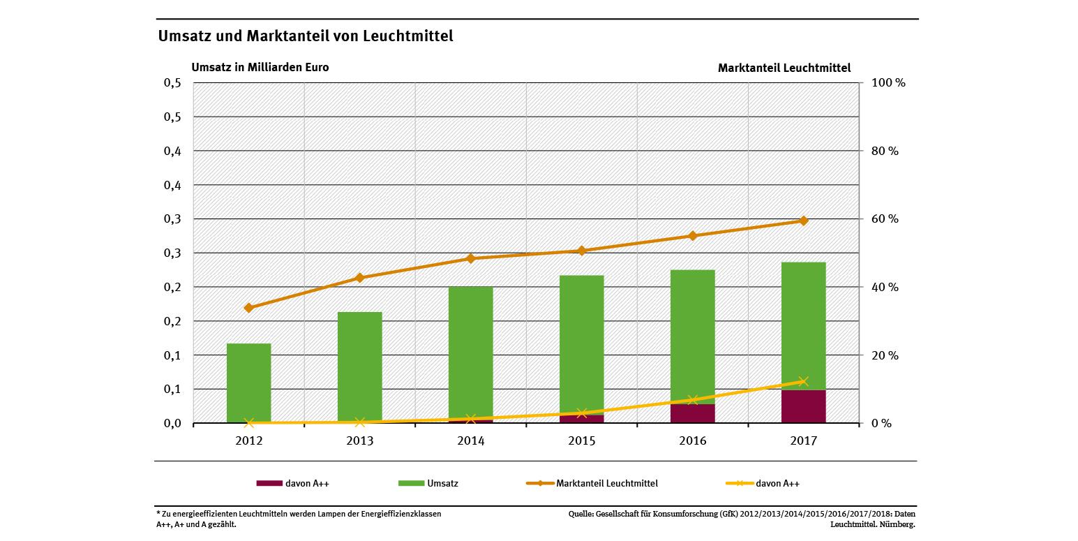 Marktdaten: Bereich Haushaltsgeräte Und Beleuchtung dedans Bo Programmes 2012