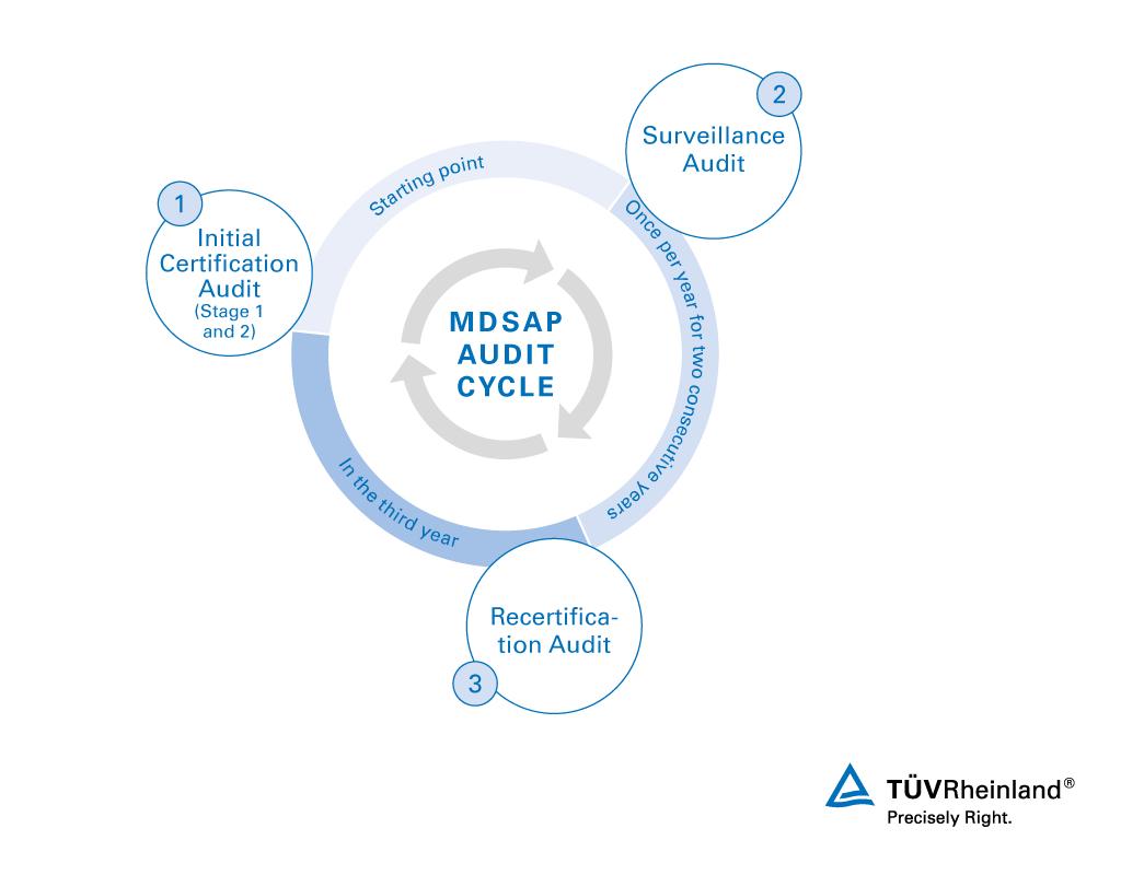 Medical Device Single Audit Program (Mdsap) | Wo | Tüv Rheinland intérieur Musique Cycle 2