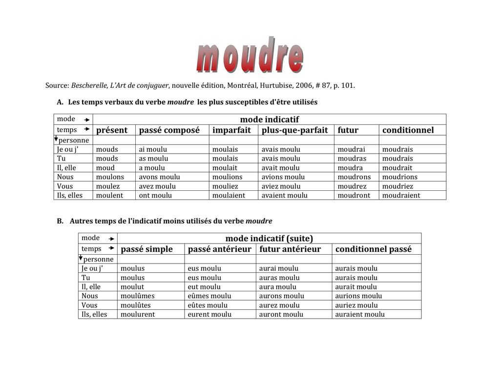 Mode Indicatif Présent Passé Composé Imparfait Plus-Que encequiconcerne Verbe Moudre À L Imparfait