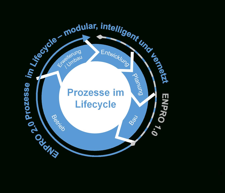 Modular, Intelligent Und Vernetzt – Enpro 2.0 Startet In Die avec Musique Cycle 2