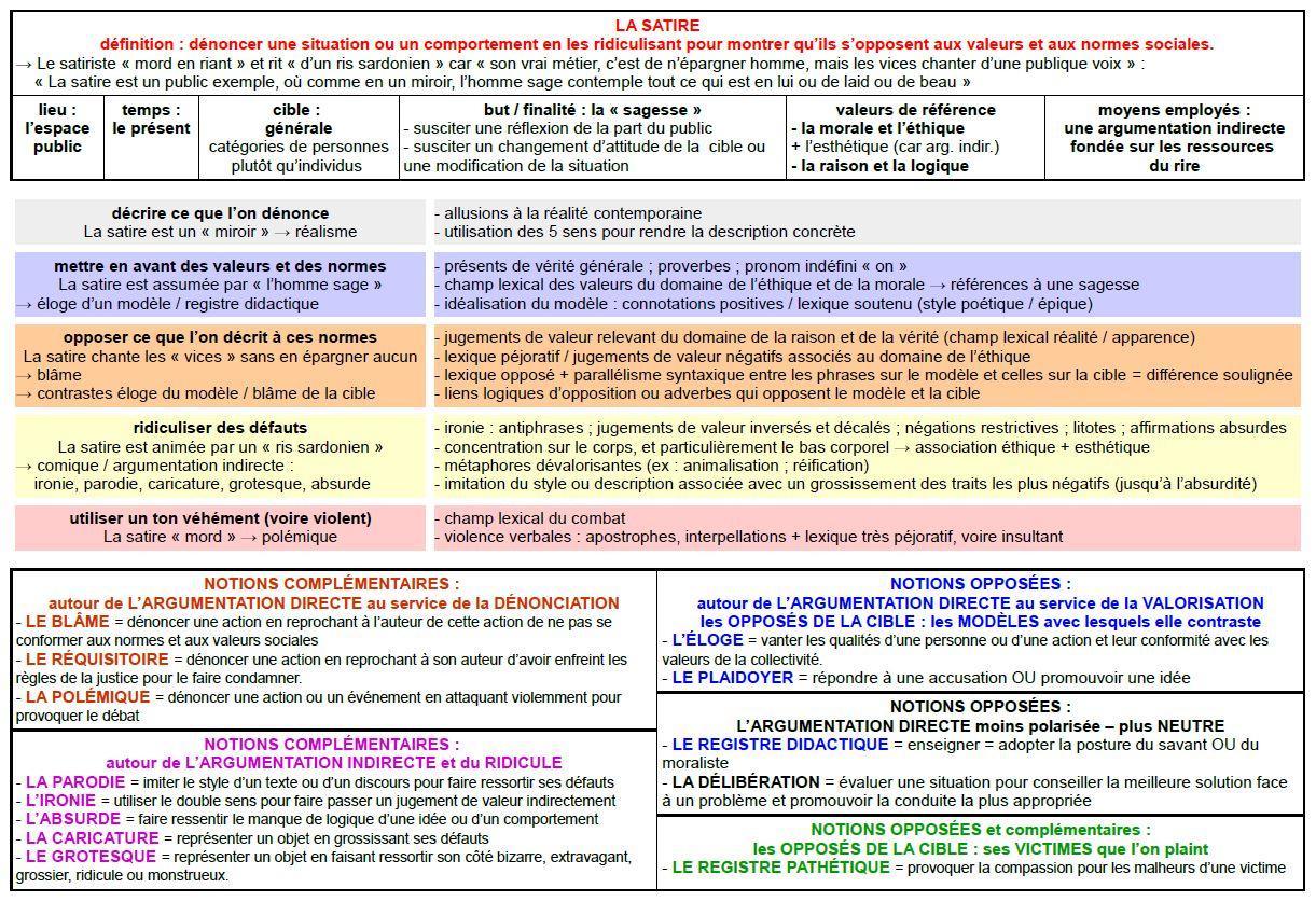 Mot-Clé - Argumentation - En Toutes Lettres. Blog Pédagogique. tout Fiche Pédagogique Les 5 Sens