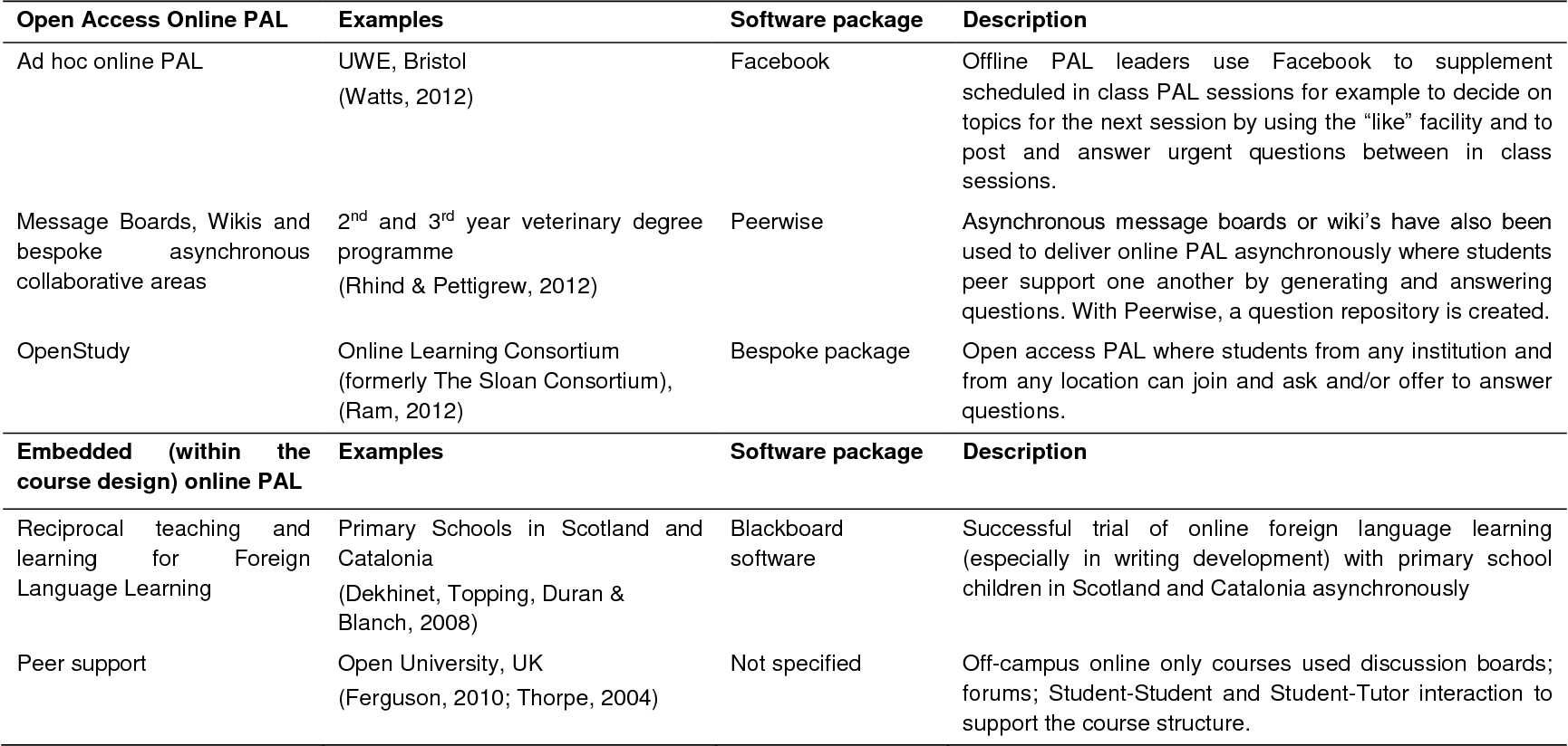Online Peer Assisted Learning: Reporting On Practice tout Bo Programmes 2012