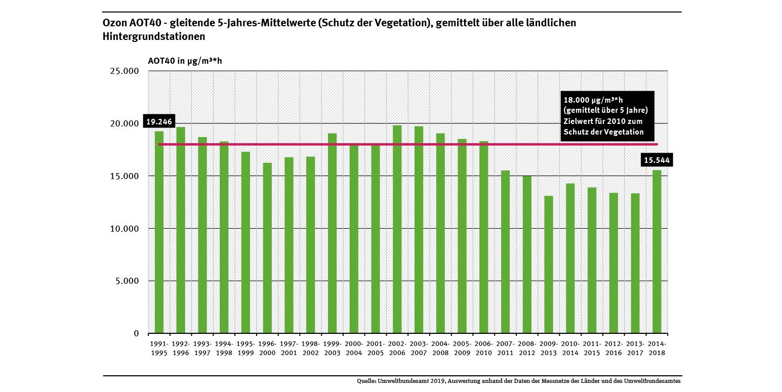 Ozon - Einhaltung Von Zielwerten Zum Schutz Der Pflanzen concernant Bo Programmes 2012