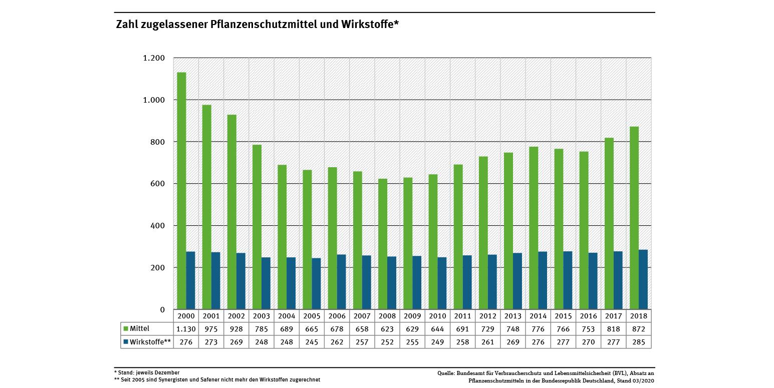 Pflanzenschutzmittelverwendung In Der Landwirtschaft dedans Bo Programmes 2012