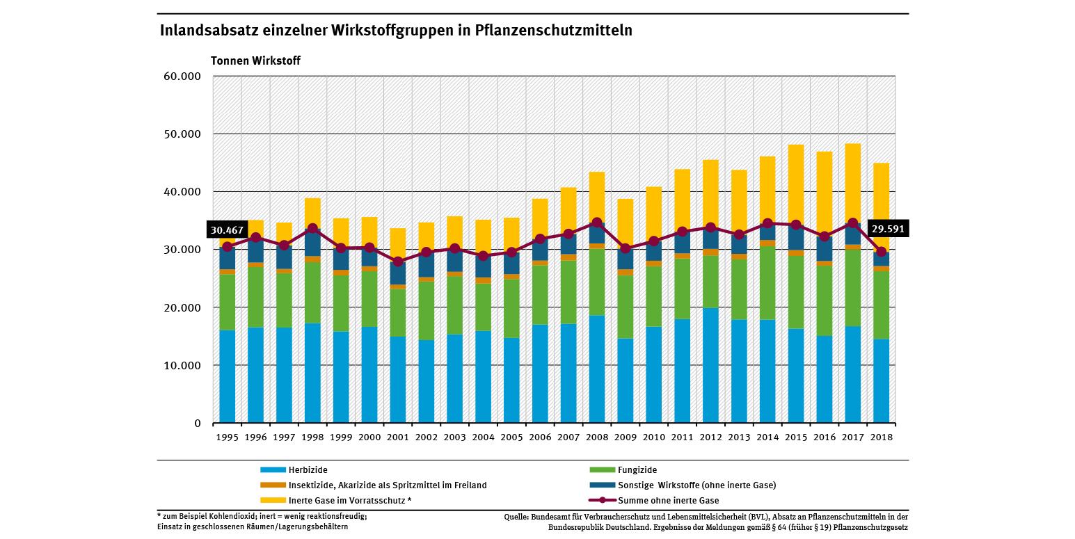 Pflanzenschutzmittelverwendung In Der Landwirtschaft serapportantà Bo Programmes 2012