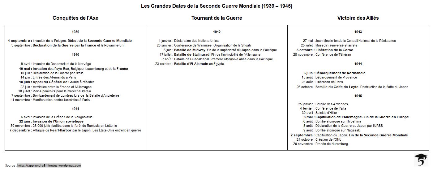 Plan Du Site – Apprendre 5 Minutes pour Nombre En Espagnol De 1 A 1000
