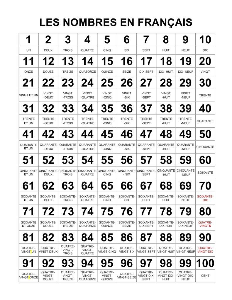 Pour Apprendre Les Nombres De Zéro À Cent À L'oral Et À L à Les Nombres De 0 À 20