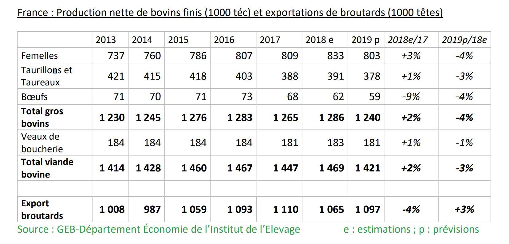 Prévisions Viande Bovine 2019 : Recul De La Production pour Nombre En Espagnol De 1 A 1000