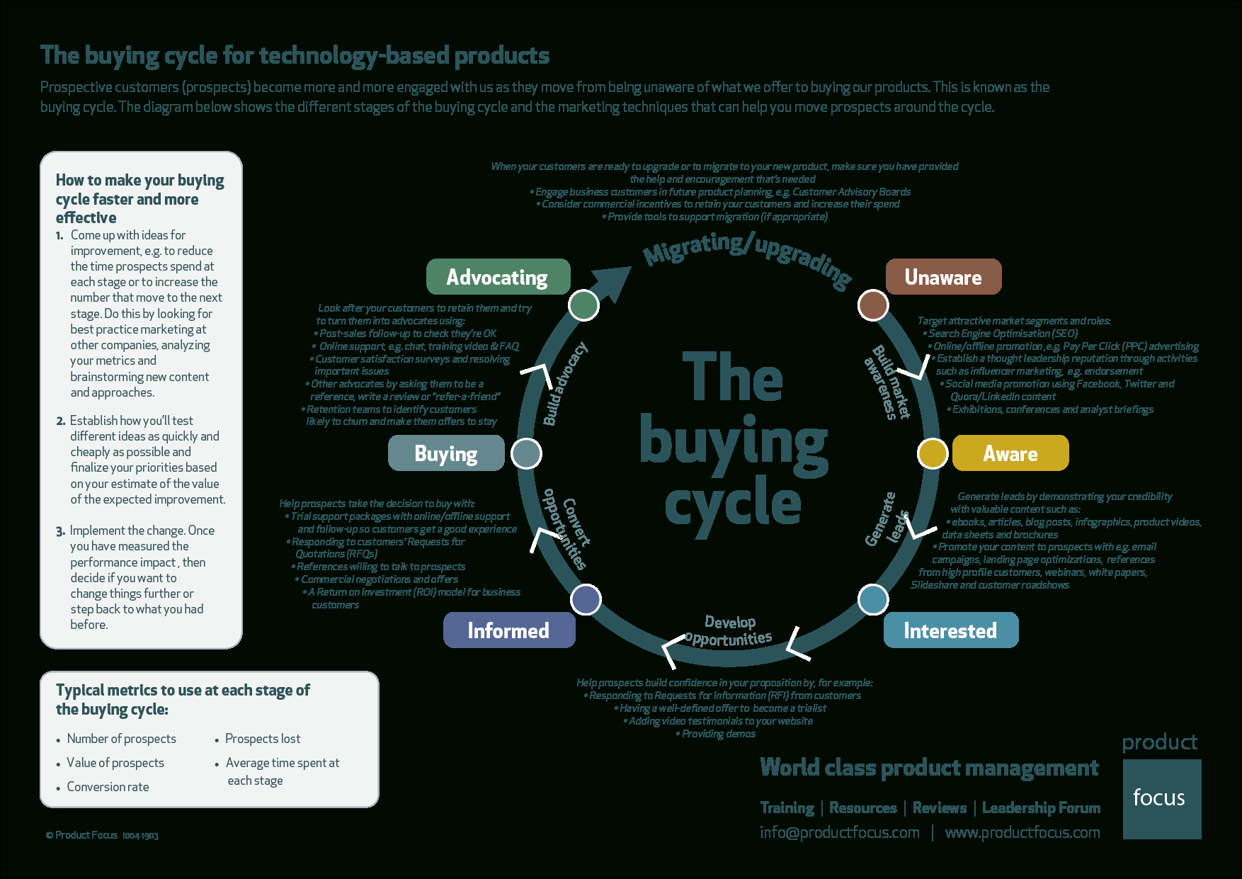 Product Management Buying Cycle | Product Focus destiné Musique Cycle 2