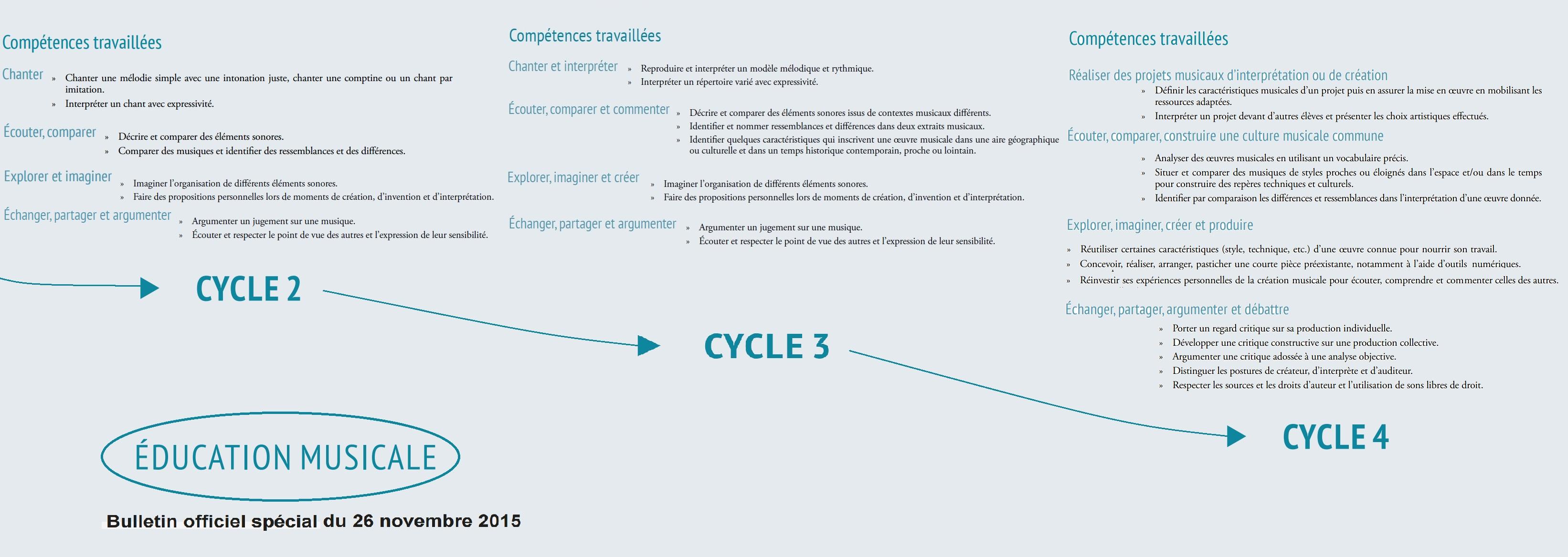 Programme D'éducation Musicale Sur Les Cycles 2/3/4 serapportantà Musique Cycle 2